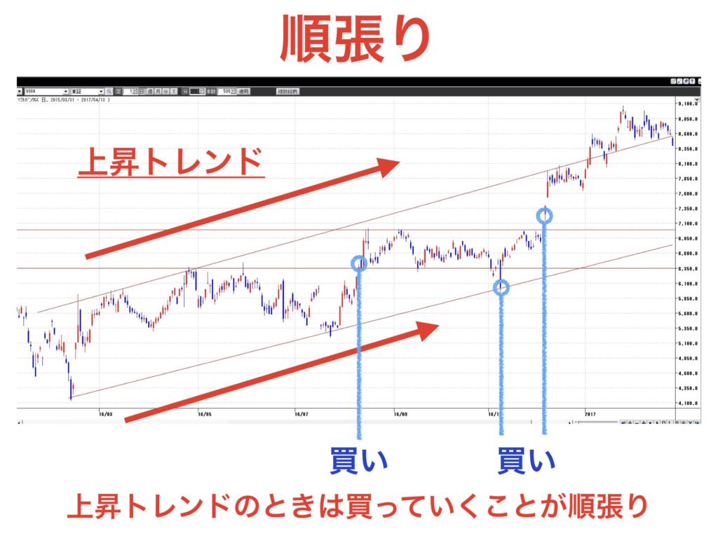 株の売買における永遠のテーマである順張りと逆張りではどちらが良いのか?